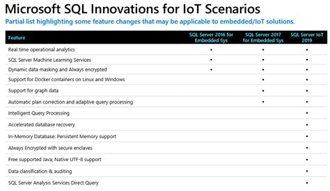 """SQL Server """"IoT"""" 2019: The Ultimate IoT Database? - Part 1"""
