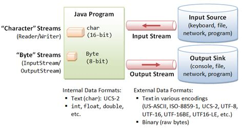 3 Examples to Read FileInputStream as String in Java