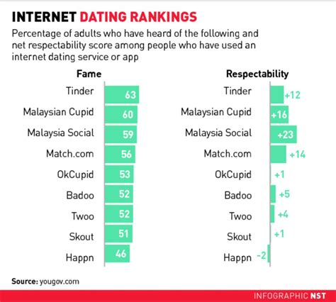 Is online dating for you?   New Straits Times   Malaysia